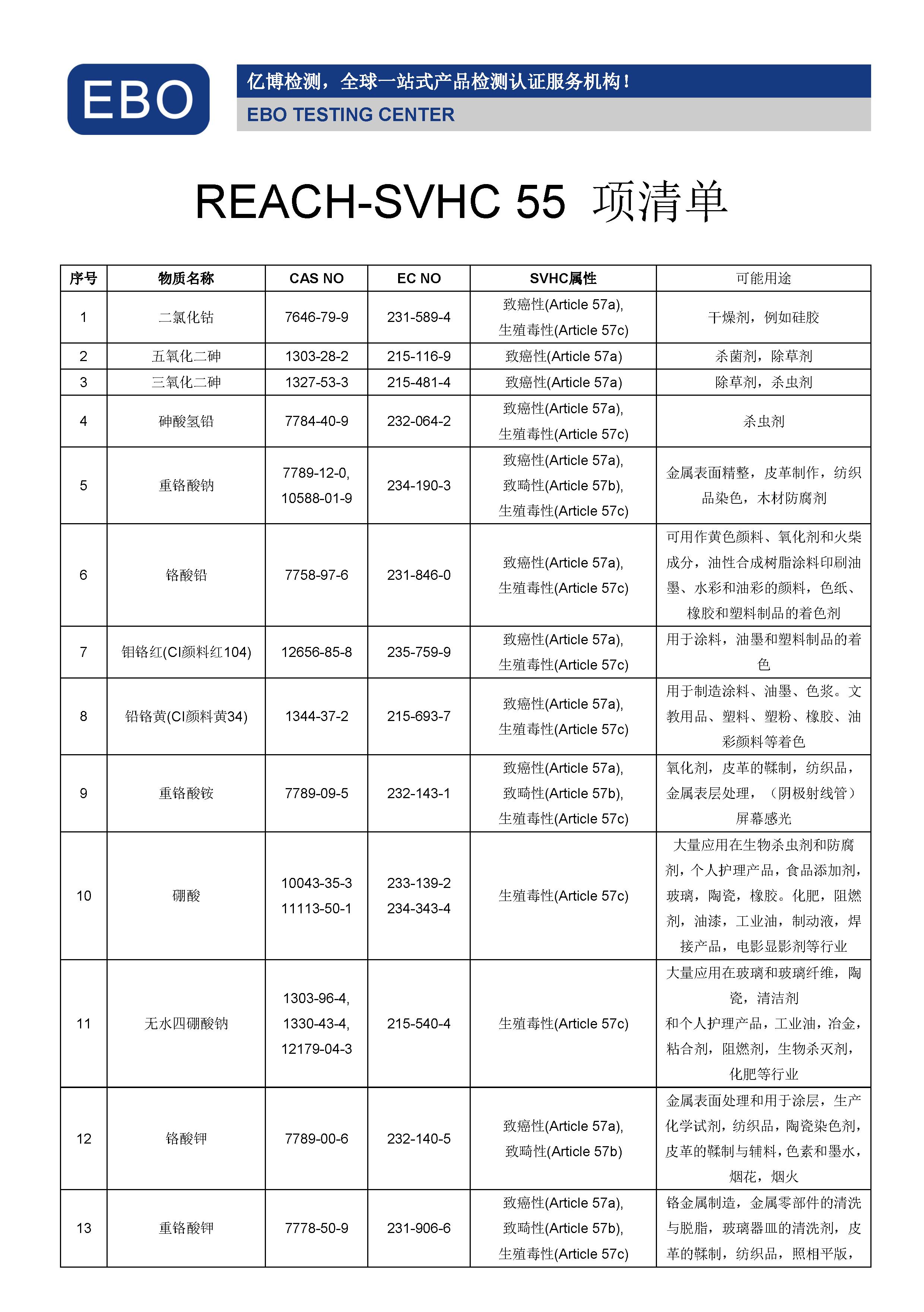 REACH55项清单
